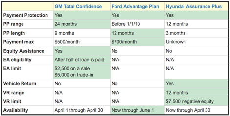 Comparison of vehicle car payment plans