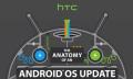 Infografik: HTC erklärt Android-Updates