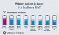Infografik: iPad Air gewinnt beim Akkuvergleichstest