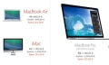Black Friday bei Apple: Macs, iPads, iPods bis 10% billiger
