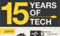 Infografik: Die vergangenen 15 Jahre und ihre Technologien