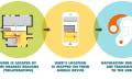 Wayfinder im Testbetrieb: Blindenleitsystem mit Bluetooth-Bojen