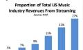 Streaming-Einnahmen überholen CD-Verkäufe in den USA