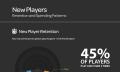 Schocker: Games auf iOS werden kaum gespielt