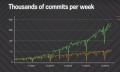 Endlich offiziell: Google besteht aus 2 Milliarden Codezeilen und 86TB