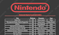 3D Mario Party HD & Co: Nintendo E3 Leaks am laufenden Fake-Band