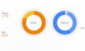 Google publica un informe de diversidad entre sus empleados y admite problemas