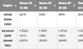 In Deutschland sind Googles Nexus 6P und 5X bis zu 45% teurer als in den USA