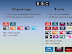 Why the BBC needs you to...