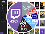 ​Twitch streams more live...