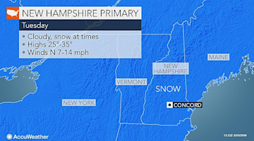 New Hampshire Primary 2016: Snow may slick roads as voters head to polls on Tuesday