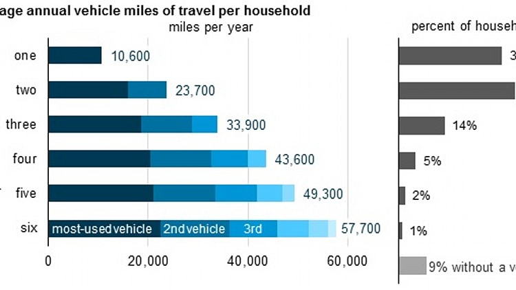 us household driving study