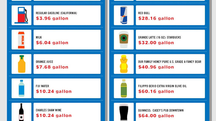 Gas prices compared to other common liquids