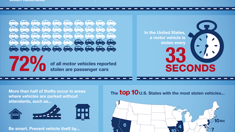 NHTSA Auto Theft Prevention Infographic