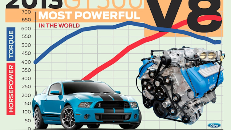 2013 Ford Shelby GT500 most powerful v8 engine