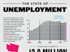 A Visual Spin on July's Jobs Report