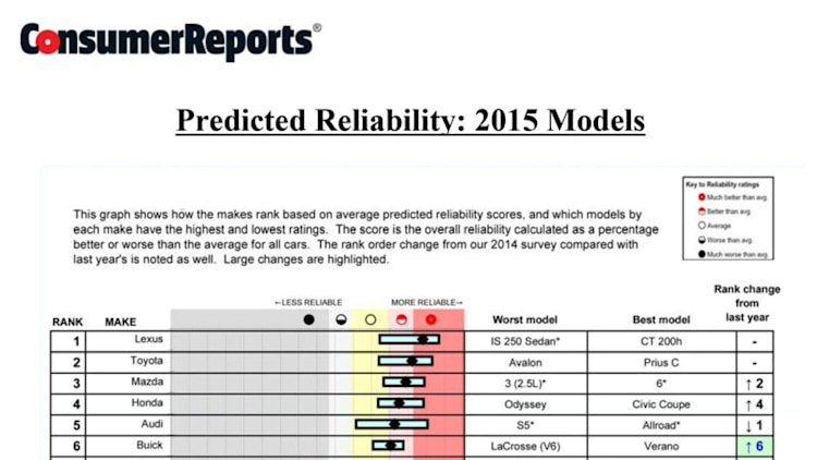2014 Consumer Reports Annual Auto Reliability Survey Photo Gallery ...