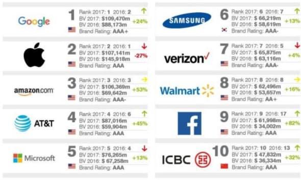 Google brille plus qu'Apple (mais rien n'est acquis) — Valorisation des marques