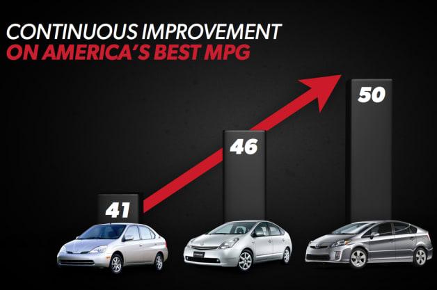 Next-gen Toyota Prius MPG chart