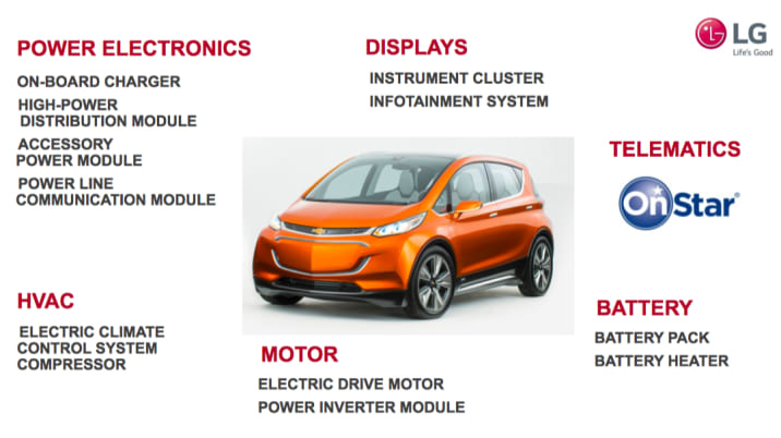 lg chem chevy bolt components