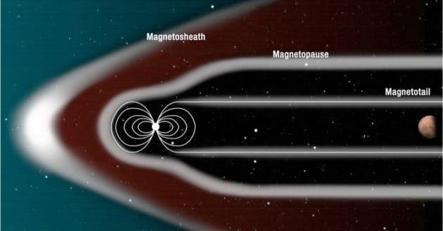 mars habitable