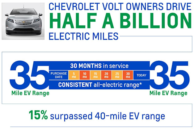 Chevy Volt half-billion miles statistics