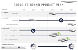 Chrysler 2013-2018 product slide