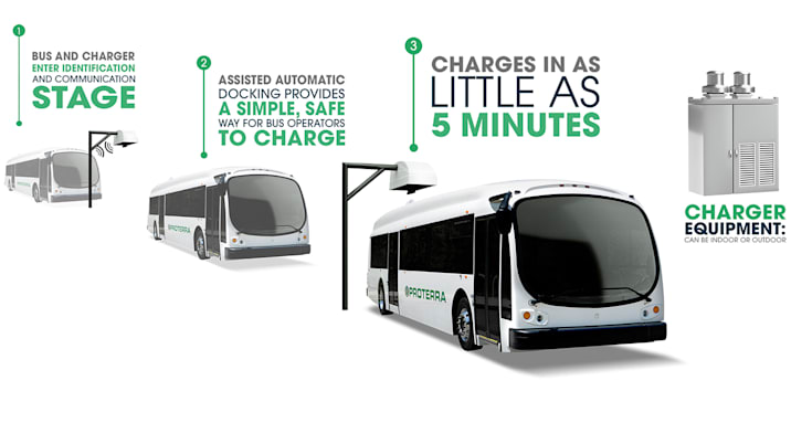 Proterra electric bus charging diagram
