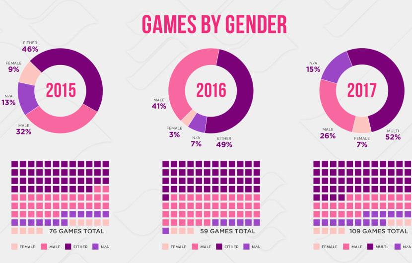 Gender-Gleichstellung in Games bessert sich zur E3 2017 wieder etwas