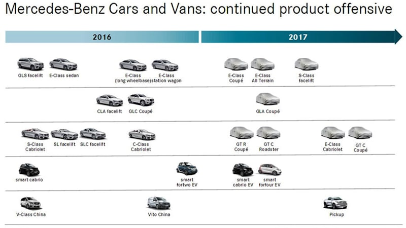 Leaked Mercedes product roadmap: AMG GT roadster, E-Class All Terrain