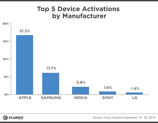 iPhones and iPads made up over half of devices activated on Christmas