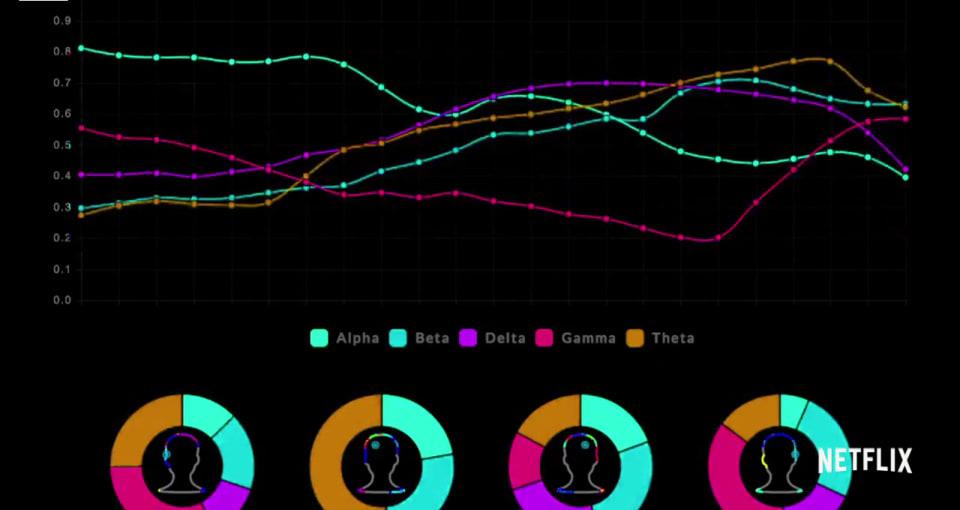 Netflix synthesizes a brainwave symphony for 'Sense8'