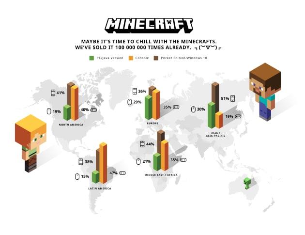 'Minecraft' tops 100 million sales