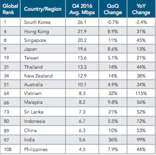 India's Average Internet Speed at 5.6 Mbps Ranks 14 Lowest in Asia