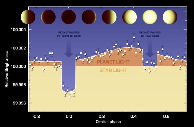 NASA takes a Super-Earth's temperature
