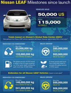 Nissan Leaf EV Sales Infographic