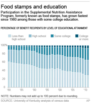 FOOD STAMPS EDUCATION