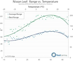 nissan leaf cold weather range average