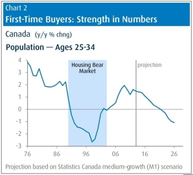 Still strong evidence of overbuilding in Regina, Saskatoon housing markets: CMHC