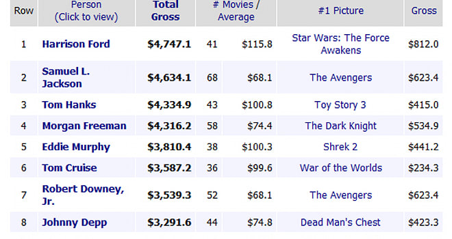 box office ranking 2