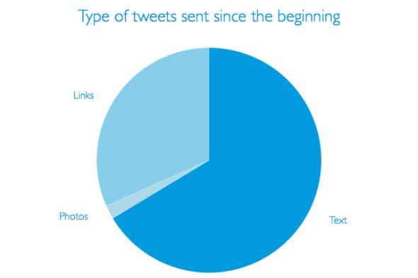 Merlo iOS App Twitter Analysis