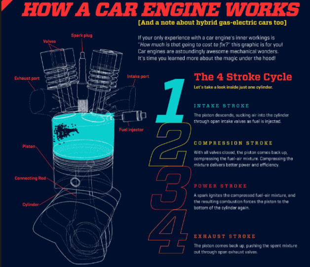 how a car engine works infographic moves us in a good way. Black Bedroom Furniture Sets. Home Design Ideas