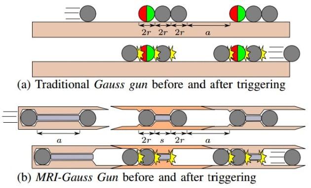 Self-assembling gauss gun idea would heal patients from the inside