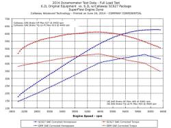 Callaway Corvette Dyno Graph