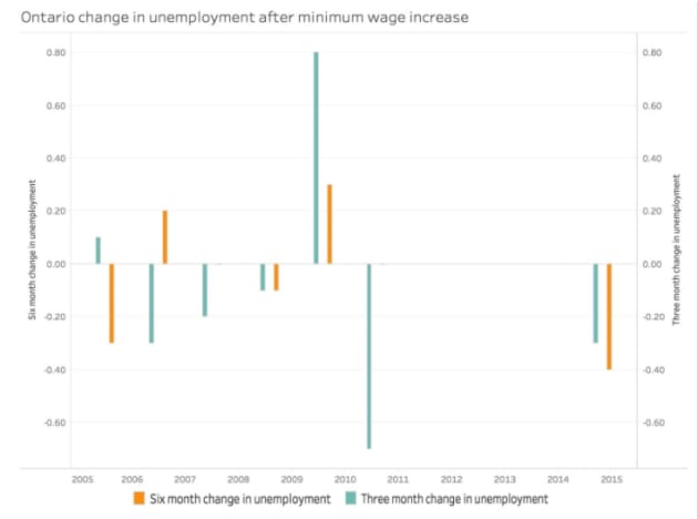 minimum wage vs unemployment rate Welfare, minimum wages, and unemployment 0 views looking at the data from the bureau of labor statistics we find that the unemployment rate (june 2013.