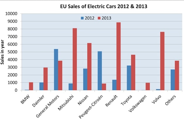 eu ev sales chart 2012 and 2013