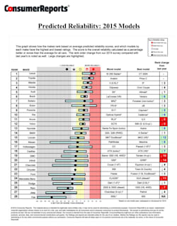 2014 Consumer Reports Auto Reliability Survey