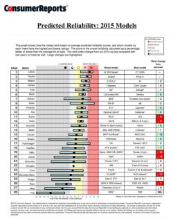 2014 Consumer Reports Auto Reliability Survey