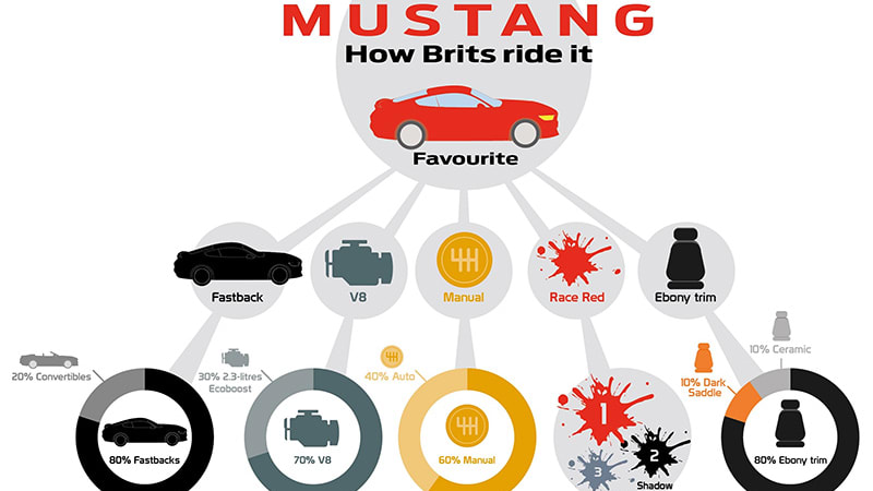 UK Mustang buyers want big American V8s