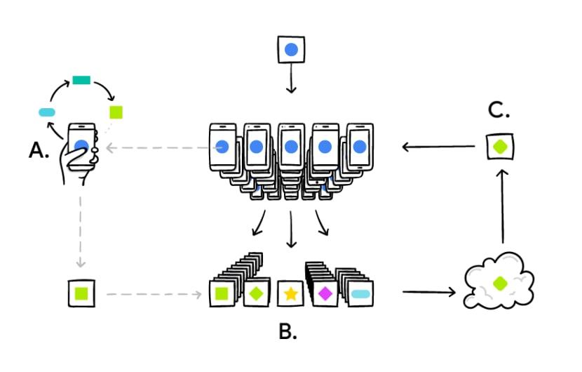 Google erfindet maschinelles Lernen ohne Privatsphären-Grusel